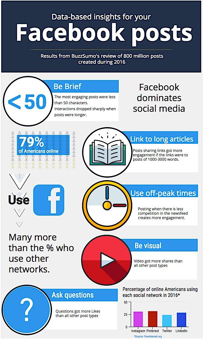 โพสต์ Facebook แบบไหนทำให้ได้  Engagementไลค์, คอมเม้นท์ และแชร์ | รับทำเว็บไซต์